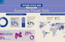 แนวโน้มใหญ่ที่ส่งผลต่อภาครัฐในปี 2573: เศรษฐกิจโลก
