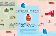 ลดมลภาวะด้วยการผลิตผงซักฟอกจากสินค้าเหลือจากการเกษตร