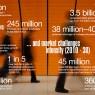แนวโน้มด้านแรงงาน ปี 2030